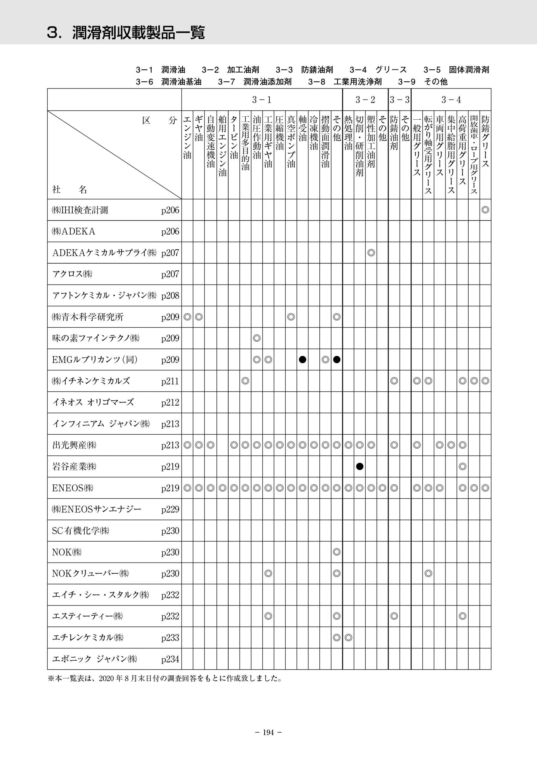 収載製品の分類別一覧表